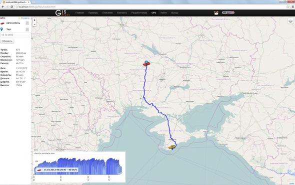 GPS navigation | GISFile